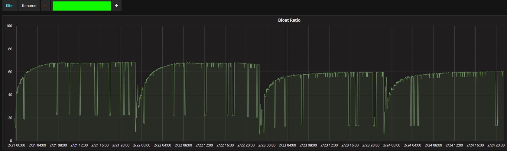 Monitoring PostgreSQL with Telegraf, InfluxDB, and Grafana - Kloudless
